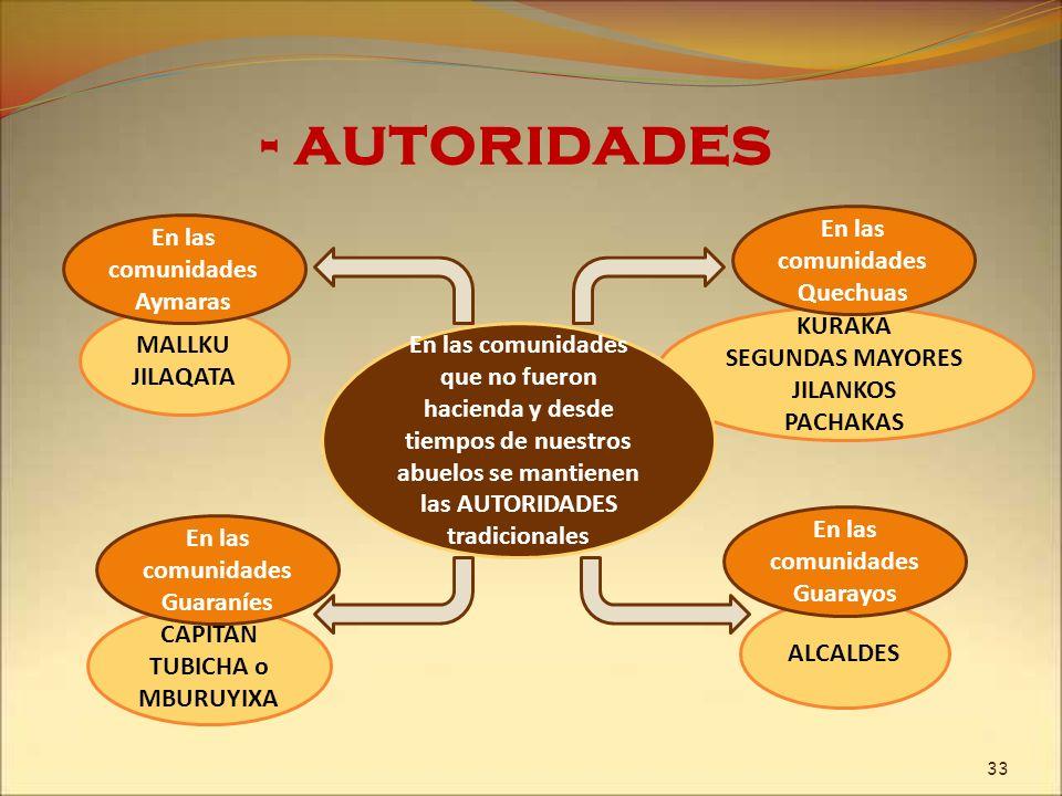 MALLKU JILAQATA - autoridades En las comunidades Aymaras KURAKA SEGUNDAS MAYORES JILANKOS PACHAKAS En las comunidades Quechuas CAPITAN TUBICHA o MBURU