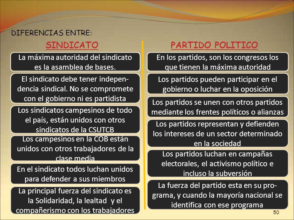 La máxima autoridad del sindicato es la asamblea de bases. DIFERENCIAS ENTRE: SINDICATOPARTIDO POLITICO En los partidos, son los congresos los que tie