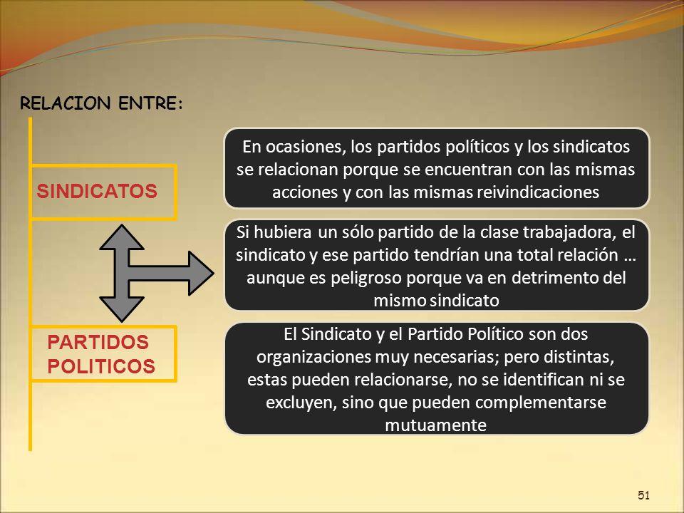 En ocasiones, los partidos políticos y los sindicatos se relacionan porque se encuentran con las mismas acciones y con las mismas reivindicaciones REL
