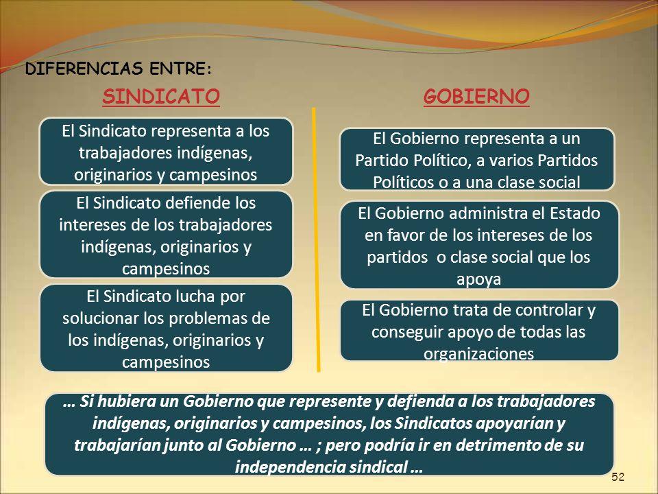 El Sindicato representa a los trabajadores indígenas, originarios y campesinos DIFERENCIAS ENTRE: SINDICATOGOBIERNO El Gobierno representa a un Partid