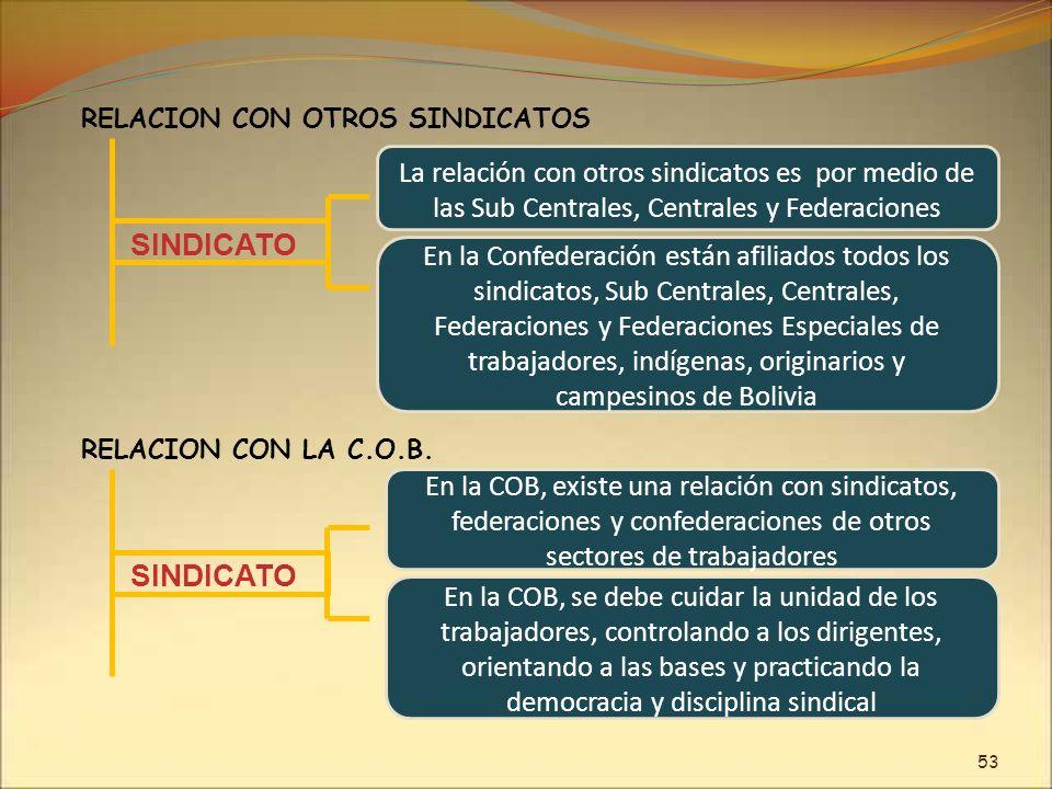 La relación con otros sindicatos es por medio de las Sub Centrales, Centrales y Federaciones SINDICATO En la Confederación están afiliados todos los s