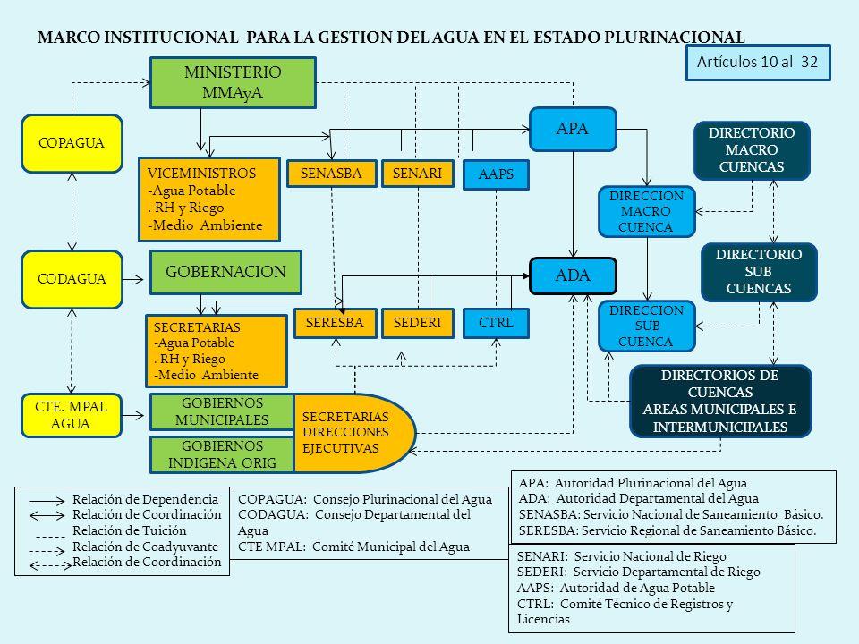 MINISTERIO MMAyA COPAGUA APA SENARI VICEMINISTROS -Agua Potable. RH y Riego -Medio Ambiente CODAGUA ADA GOBERNACION MARCO INSTITUCIONAL PARA LA GESTIO