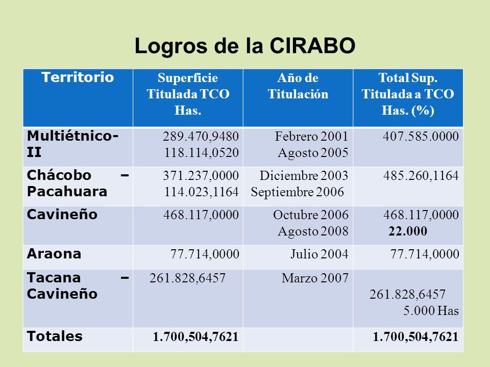 Logros de la CIRABO Territorio Superficie Titulada TCO Has. Año de Titulación Total Sup. Titulada a TCO Has. (%) Multiétnico- II 289.470,9480 118.114,