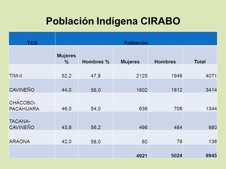 Población Indígena CIRABO TCOPoblación Mujeres % Hombres %Mujeres HombresTotal TIM-II52,2 47,82125 19464071 CAVINEÑO44,0 56,01602 18123414 CHACOBO- PA