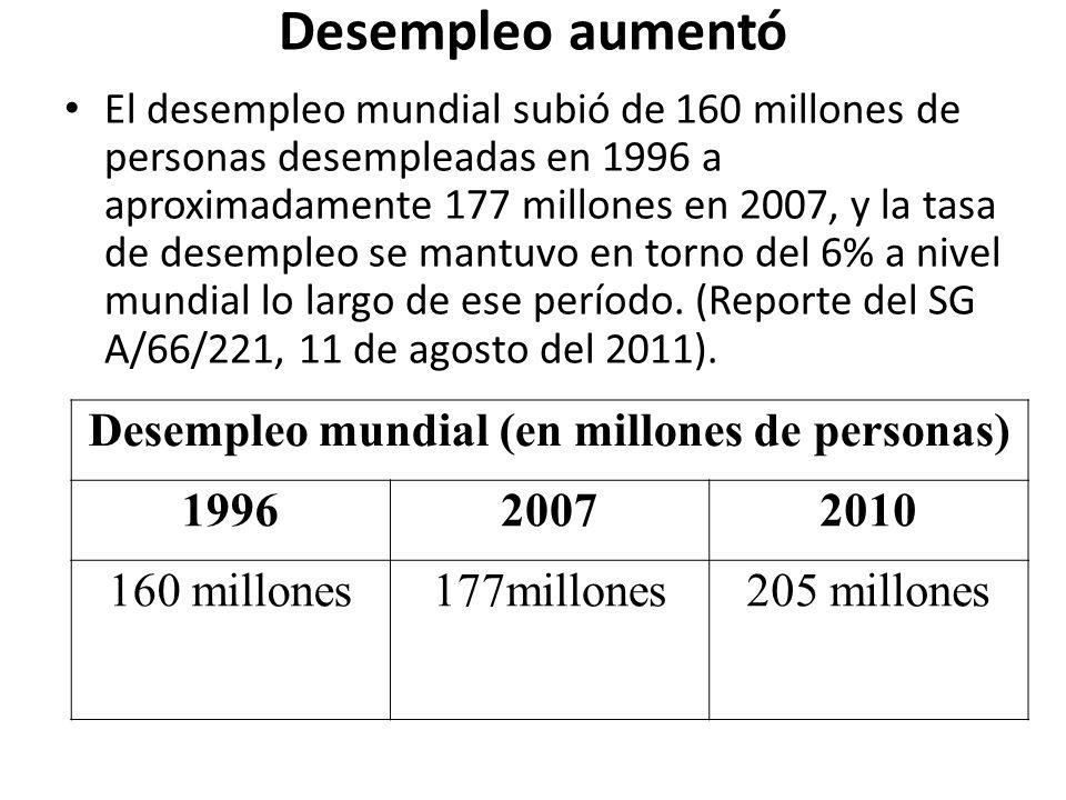 Desempleo aumentó El desempleo mundial subió de 160 millones de personas desempleadas en 1996 a aproximadamente 177 millones en 2007, y la tasa de desempleo se mantuvo en torno del 6% a nivel mundial lo largo de ese período.