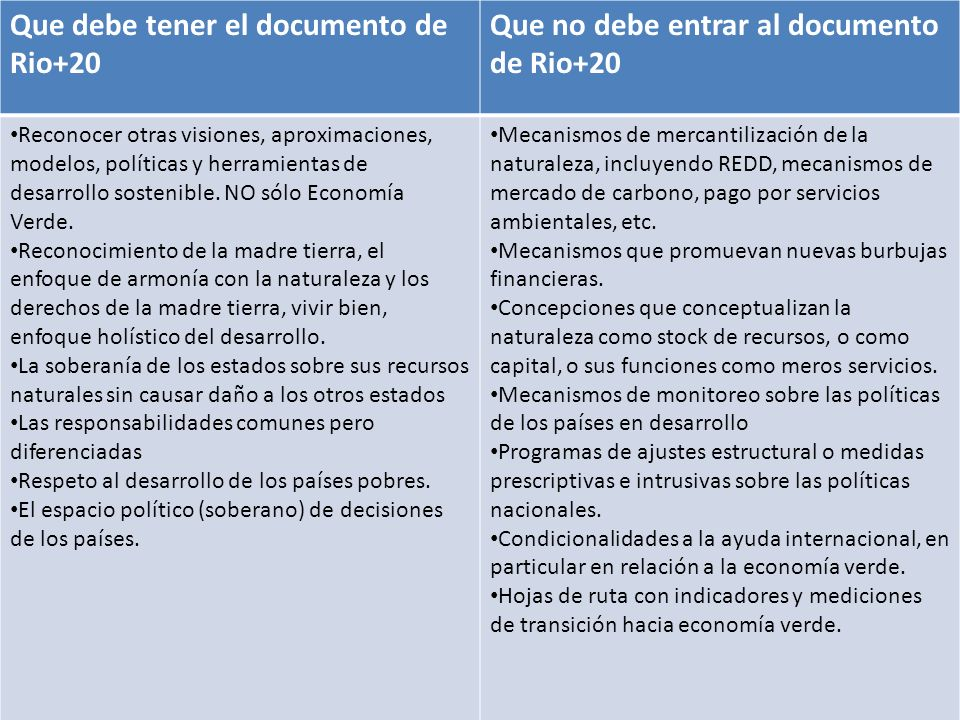 Que debe tener el documento de Rio+20 Que no debe entrar al documento de Rio+20 Reconocer otras visiones, aproximaciones, modelos, políticas y herramientas de desarrollo sostenible.