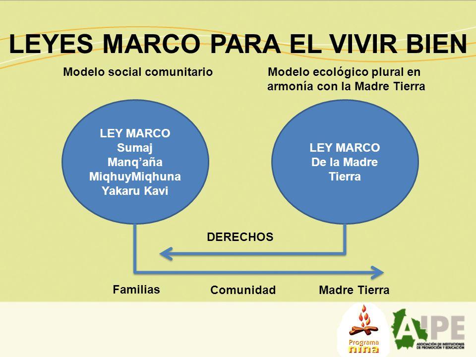 LEYES MARCO PARA EL VIVIR BIEN LEY MARCO Sumaj Manqaña MiqhuyMiqhuna Yakaru Kavi LEY MARCO De la Madre Tierra Familias ComunidadMadre Tierra DERECHOS