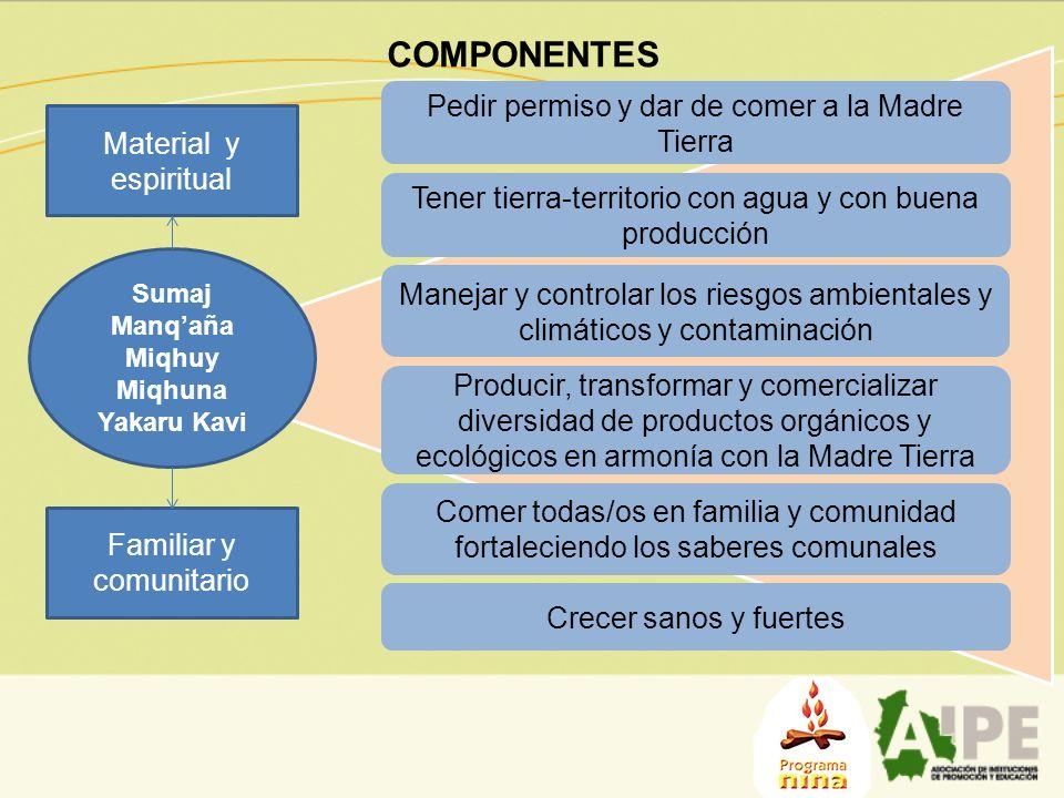 COMPONENTES Sumaj Manqaña Miqhuy Miqhuna Yakaru Kavi Pedir permiso y dar de comer a la Madre Tierra Comer todas/os en familia y comunidad fortaleciend