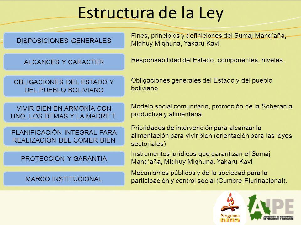 Estructura de la Ley DISPOSICIONES GENERALES OBLIGACIONES DEL ESTADO Y DEL PUEBLO BOLIVIANO VIVIR BIEN EN ARMONÍA CON UNO, LOS DEMAS Y LA MADRE T. PLA