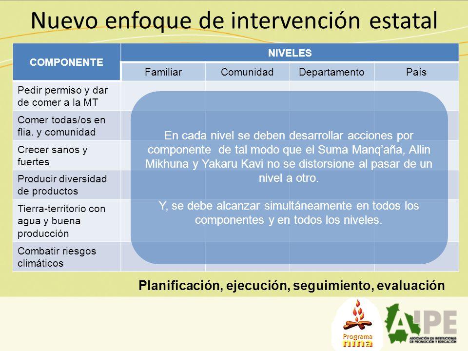 Nuevo enfoque de intervención estatal COMPONENTE NIVELES FamiliarComunidadDepartamentoPaís Pedir permiso y dar de comer a la MT Comer todas/os en flia