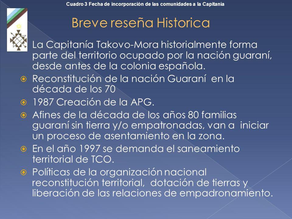 La Capitanía Takovo-Mora historialmente forma parte del territorio ocupado por la nación guaraní, desde antes de la colonia española. Reconstitución d