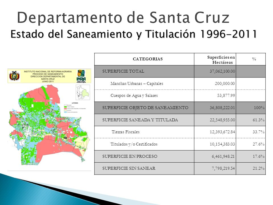 Departamento de Santa Cruz Estado del Saneamiento y Titulación 1996-2011 CATEGORIAS Superficies en Hectáreas % SUPERFICIE TOTAL 37,062,100.00 Manchas