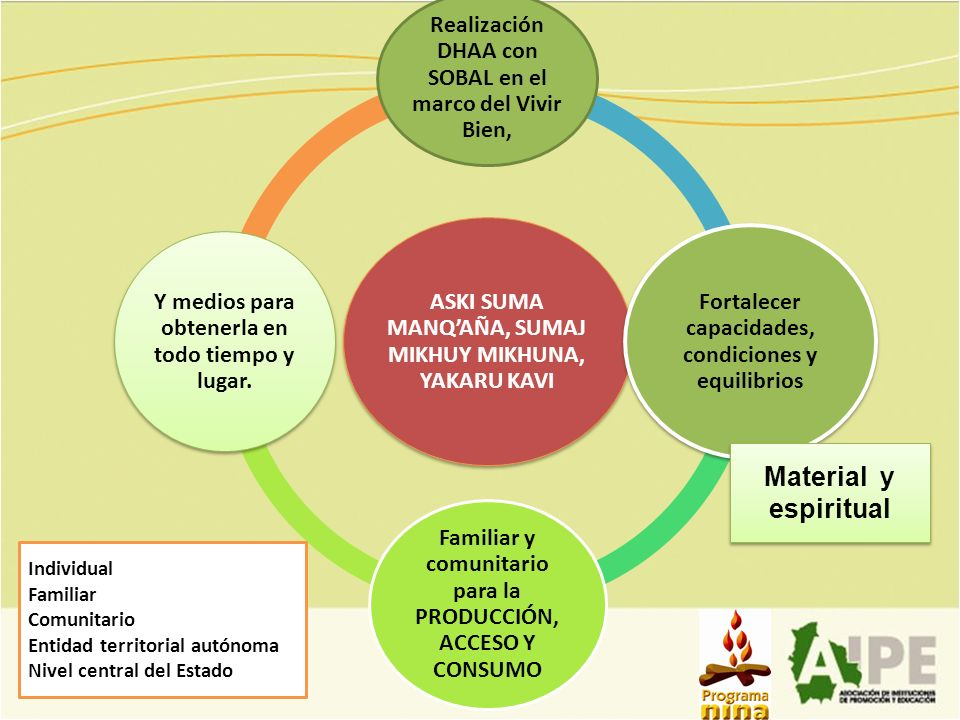 ASKI SUMA MANQAÑA, SUMAJ MIKHUY MIKHUNA, YAKARU KAVI Realización DHAA con SOBAL en el marco del Vivir Bien, Fortalecer capacidades, condiciones y equi