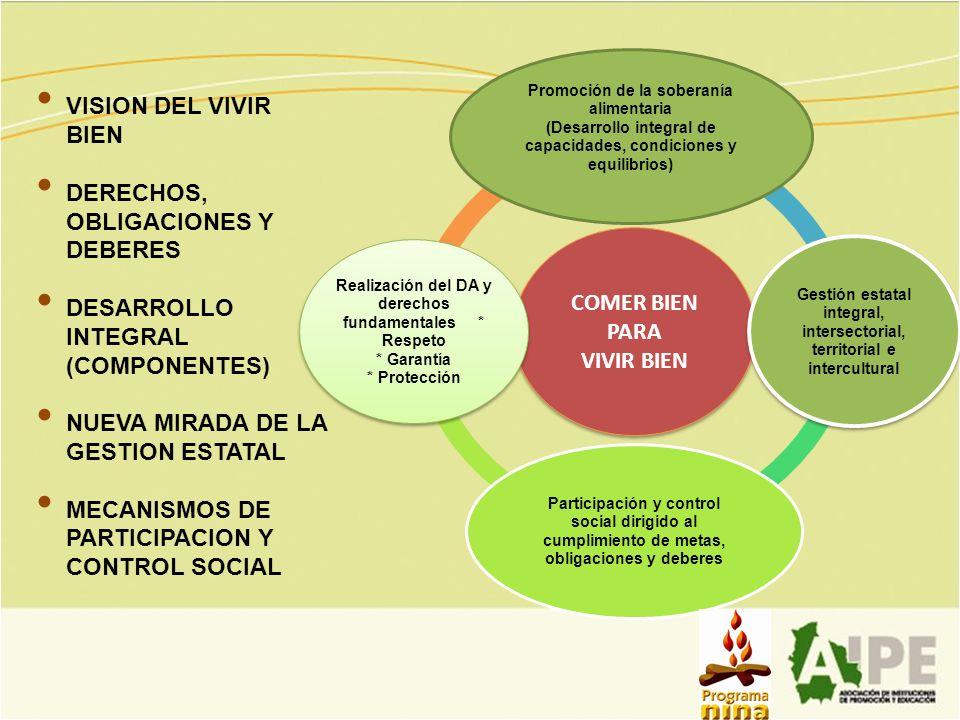COMER BIEN PARA VIVIR BIEN Promoción de la soberanía alimentaria (Desarrollo integral de capacidades, condiciones y equilibrios) Gestión estatal integ
