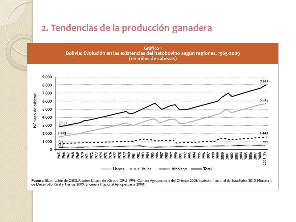 2. Tendencias de la producción ganadera
