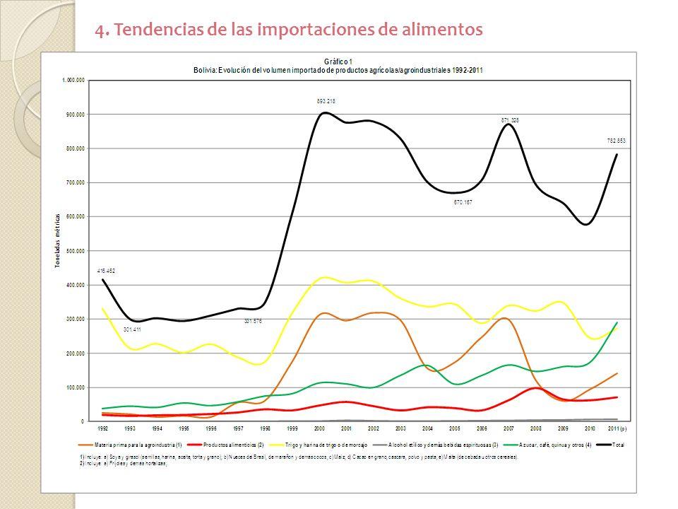 4. Tendencias de las importaciones de alimentos