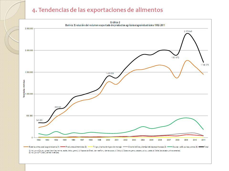 4. Tendencias de las exportaciones de alimentos