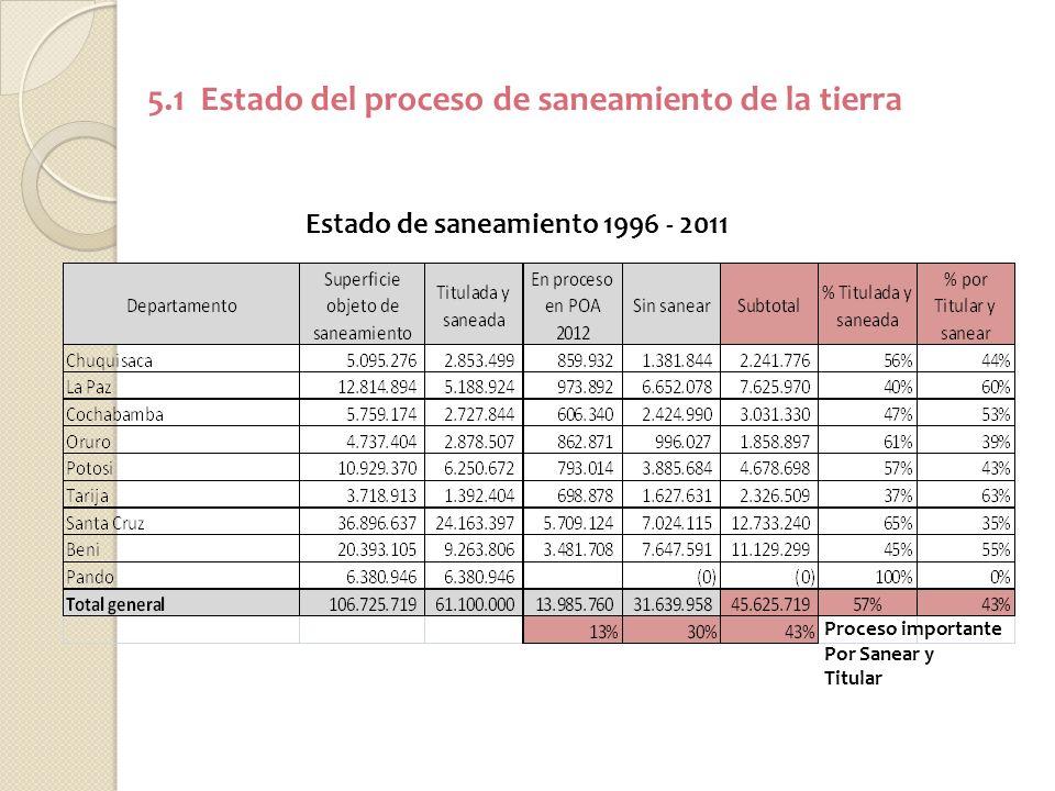 5.1 Estado del proceso de saneamiento de la tierra Estado de saneamiento 1996 - 2011 Proceso importante Por Sanear y Titular