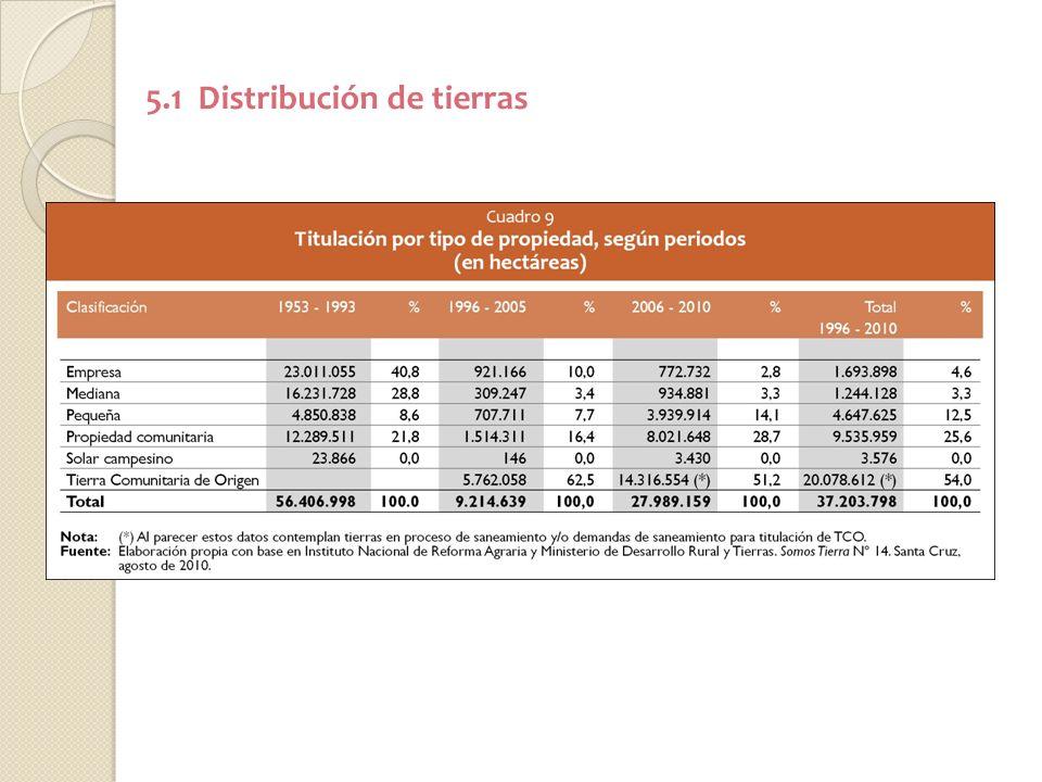 5.1 Distribución de tierras