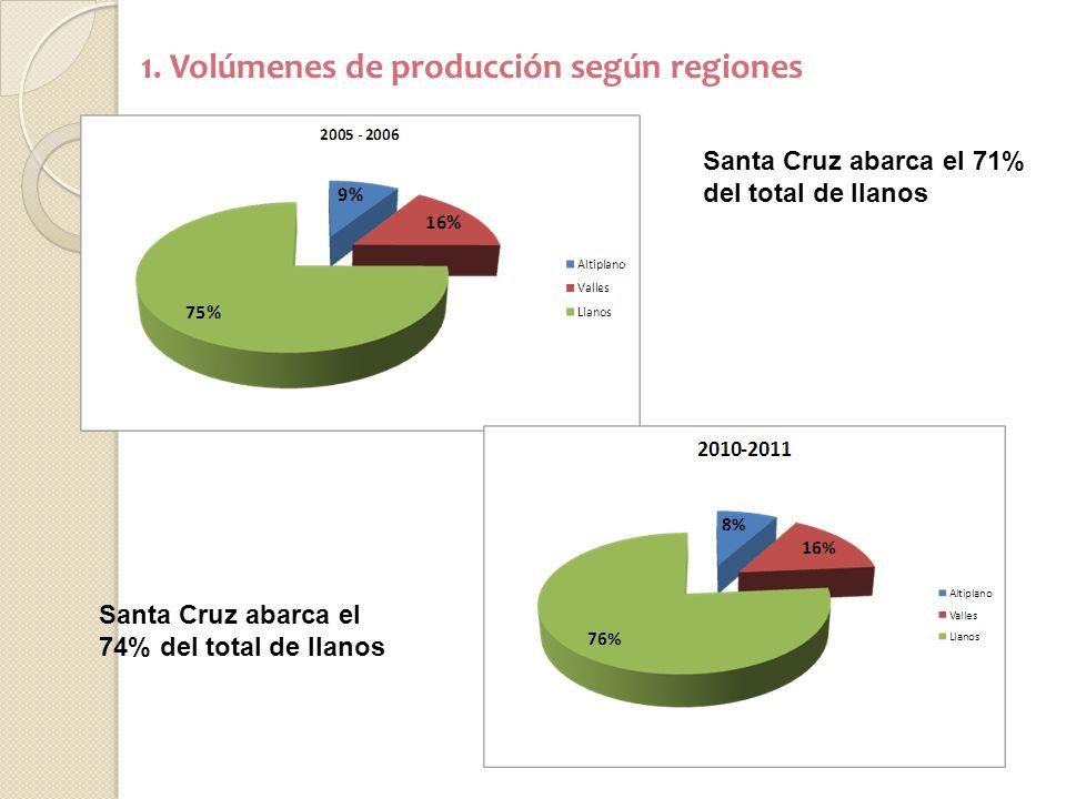 1. Volúmenes de producción según regiones Santa Cruz abarca el 74% del total de llanos Santa Cruz abarca el 71% del total de llanos