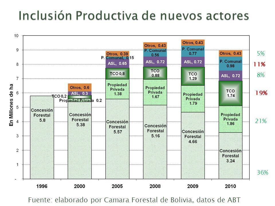 36% Fuente: elaborado por Camara Forestal de Bolivia, datos de ABT 21% 19% 8% 11% 5%