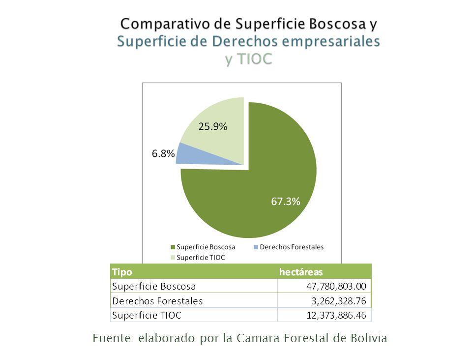 Fuente: elaborado por la Camara Forestal de Bolivia