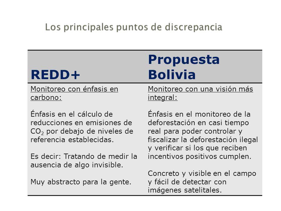 REDD+ Propuesta Bolivia Monitoreo con énfasis en carbono: Énfasis en el cálculo de reducciones en emisiones de CO 2 por debajo de niveles de referenci