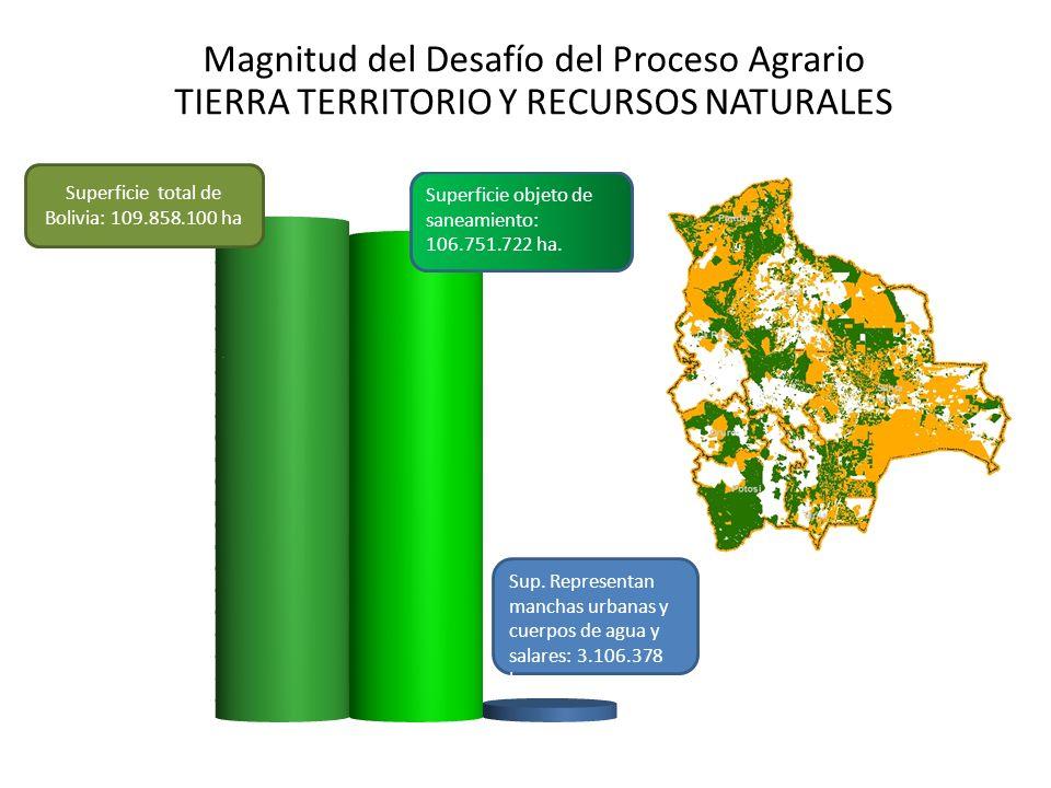 Magnitud del Desafío del Proceso Agrario TIERRA TERRITORIO Y RECURSOS NATURALES Superficie total de Bolivia: 109.858.100 ha