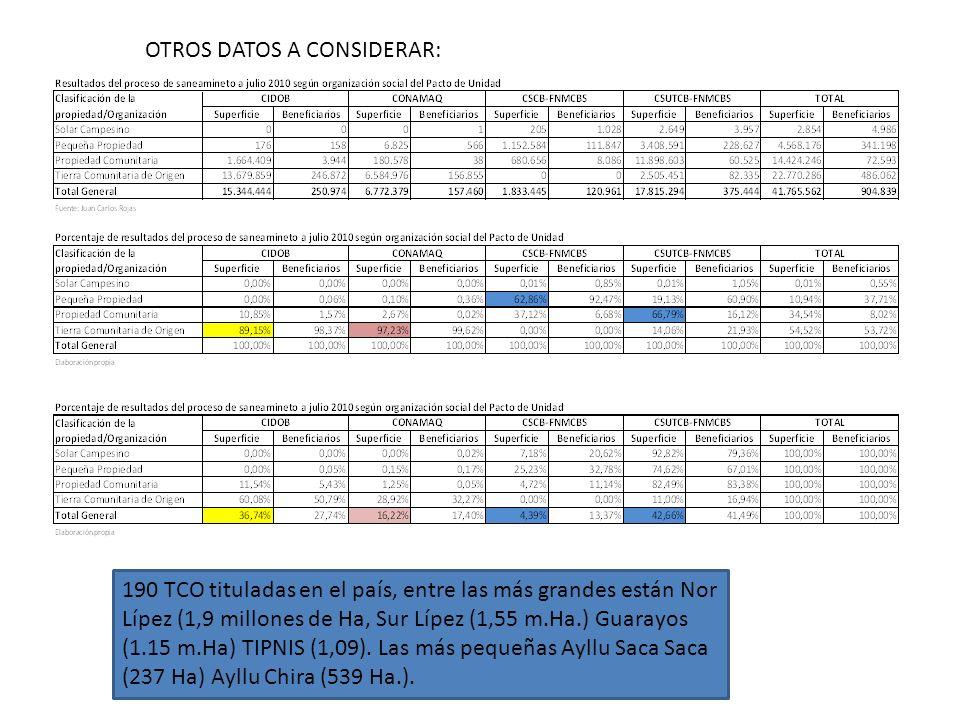 OTROS DATOS A CONSIDERAR: 190 TCO tituladas en el país, entre las más grandes están Nor Lípez (1,9 millones de Ha, Sur Lípez (1,55 m.Ha.) Guarayos (1.