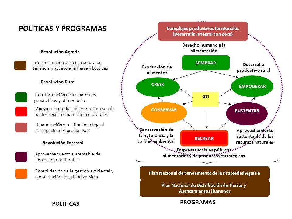 GTI Derecho humano a la alimentación Producción de alimentos EMPODERAR SEMBRAR Desarrollo productivo rural CRIAR Transformación de los patrones produc