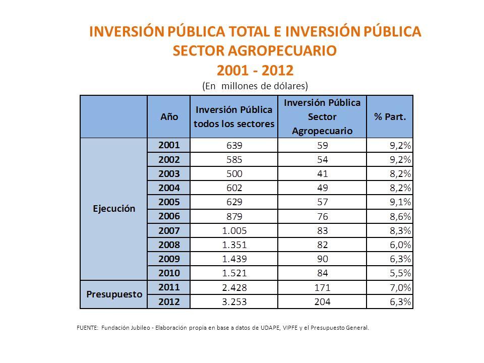 INVERSIÓN PÚBLICA TOTAL E INVERSIÓN PÚBLICA SECTOR AGROPECUARIO 2001 - 2012 (En millones de dólares) FUENTE: Fundación Jubileo - Elaboración propia en