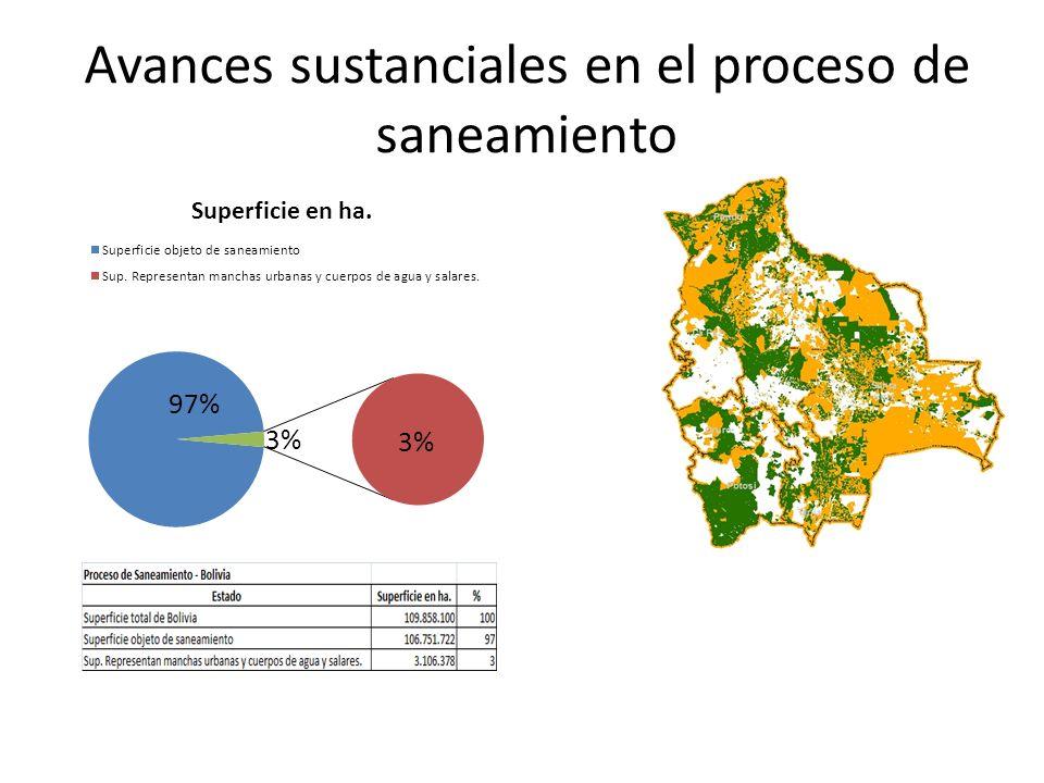 Datos oficiales del INRA muestran que hasta el 2010, se han saneado 45.606.008 millones de ha, con lo que sumadas a las saneadas en los 10 años anteriores 9.321.525 ha, se alcanza a 54.927.533 millones de ha saneadas en el País.
