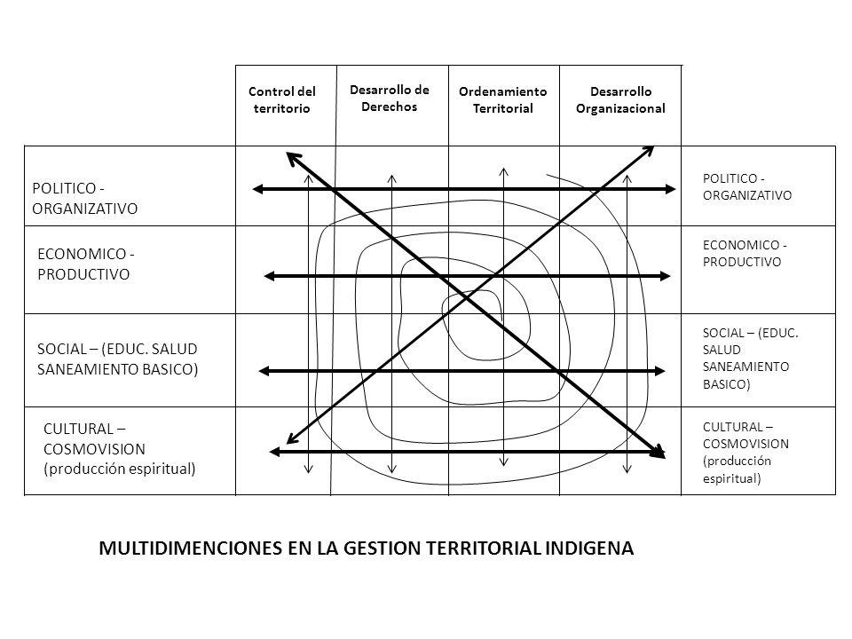 POLITICO - ORGANIZATIVO ECONOMICO - PRODUCTIVO SOCIAL – (EDUC. SALUD SANEAMIENTO BASICO) CULTURAL – COSMOVISION (producción espiritual) Control del te