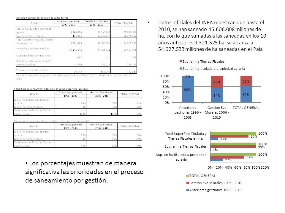 Datos oficiales del INRA muestran que hasta el 2010, se han saneado 45.606.008 millones de ha, con lo que sumadas a las saneadas en los 10 años anteri