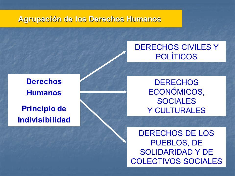 Derechos Humanos Principio de Indivisibilidad DERECHOS CIVILES Y POLÍTICOS DERECHOS ECONÓMICOS, SOCIALES Y CULTURALES DERECHOS DE LOS PUEBLOS, DE SOLI