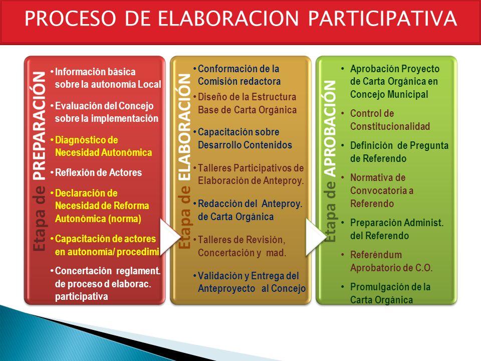 Información básica sobre la autonomía Local Evaluación del Concejo sobre la implementación Diagnóstico de Necesidad Autonómica Reflexión de Actores De