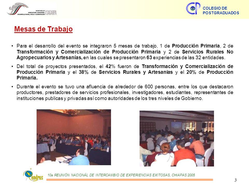 10a REUNIÓN NACIONÁL DE INTERCAMBIO DE EXPERIENCIAS EXITOSAS, CHIAPAS 2005 COLEGIO DE POSTGRADUADOS 3 Mesas de Trabajo Para el desarrollo del evento se integraron 5 mesas de trabajo, 1 de Producción Primaria, 2 de Transformación y Comercialización de Producción Primaria y 2 de Servicios Rurales No Agropecuarios y Artesanías, en las cuales se presentaron 63 experiencias de las 32 entidades.