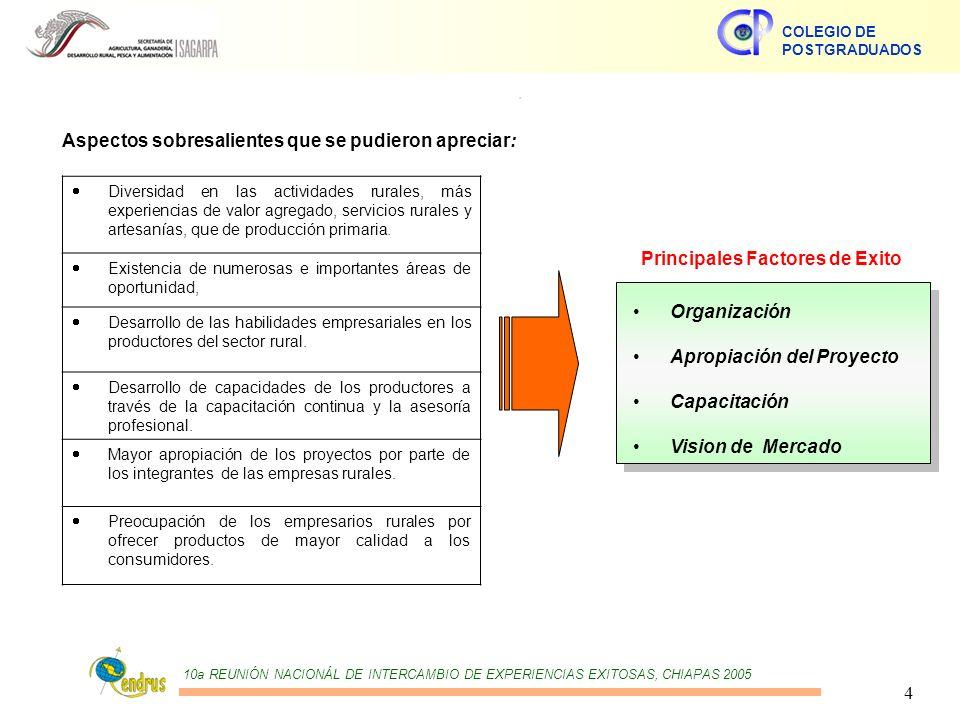 10a REUNIÓN NACIONÁL DE INTERCAMBIO DE EXPERIENCIAS EXITOSAS, CHIAPAS 2005 COLEGIO DE POSTGRADUADOS 4.