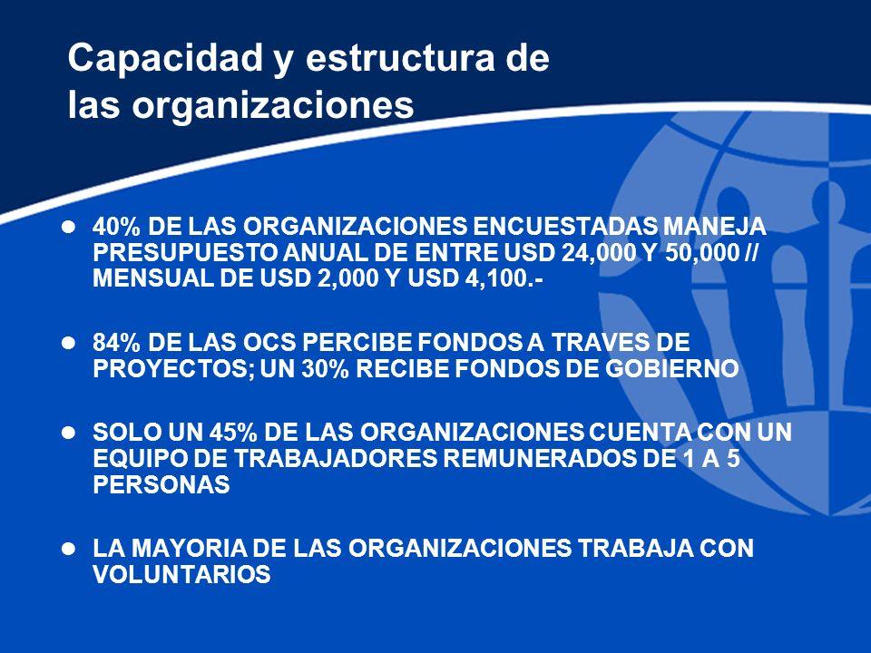 Capacidad y estructura de las organizaciones l 40% DE LAS ORGANIZACIONES ENCUESTADAS MANEJA PRESUPUESTO ANUAL DE ENTRE USD 24,000 Y 50,000 // MENSUAL DE USD 2,000 Y USD 4,100.- l 84% DE LAS OCS PERCIBE FONDOS A TRAVES DE PROYECTOS; UN 30% RECIBE FONDOS DE GOBIERNO l SOLO UN 45% DE LAS ORGANIZACIONES CUENTA CON UN EQUIPO DE TRABAJADORES REMUNERADOS DE 1 A 5 PERSONAS l LA MAYORIA DE LAS ORGANIZACIONES TRABAJA CON VOLUNTARIOS