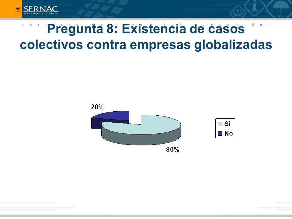 Pregunta 8: Existencia de casos colectivos contra empresas globalizadas