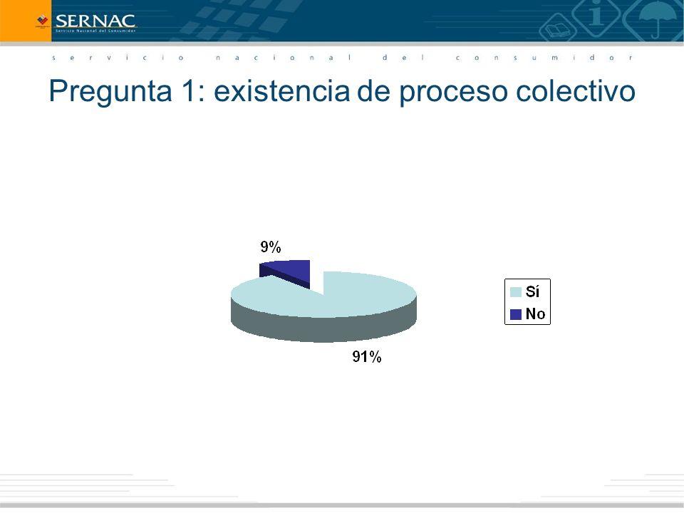 Pregunta 1: existencia de proceso colectivo