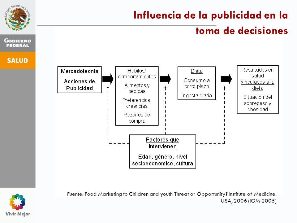 Fuente: Food Marketing to Children and youth Threat or Opportunity? Institute of Medicine. USA, 2006 (IOM 2005) Influencia de la publicidad en la toma