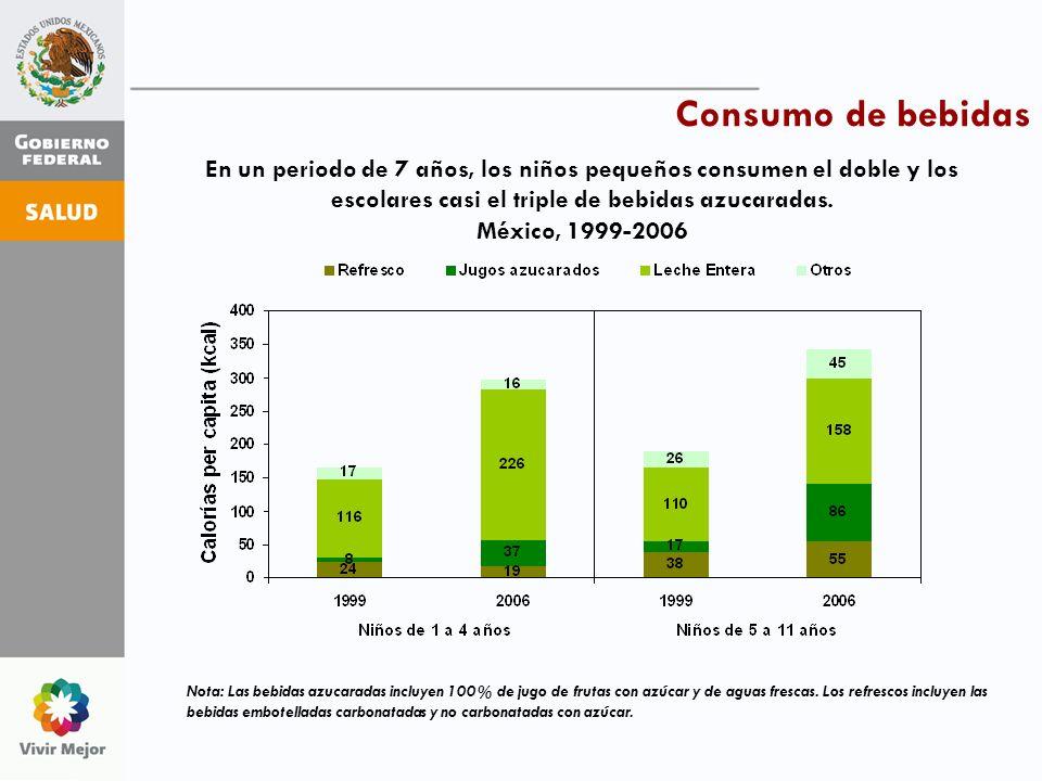 En un periodo de 7 años, los niños pequeños consumen el doble y los escolares casi el triple de bebidas azucaradas. México, 1999-2006 Nota: Las bebida