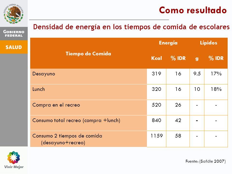 Densidad de energía en los tiempos de comida de escolares Tiempo de Comida EnergíaLípidos Kcal% IDRg Desayuno319169.517% Lunch320161018% Compra en el