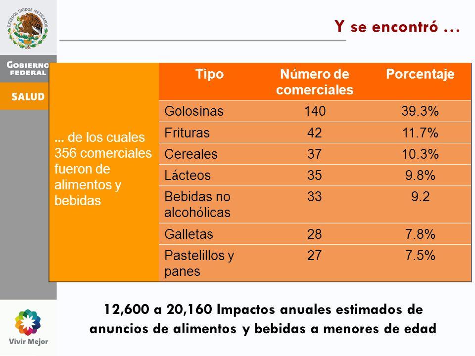 Y se encontró … … de los cuales 356 comerciales fueron de alimentos y bebidas Tipo N ú mero de comerciales Porcentaje Golosinas14039.3% Frituras4211.7