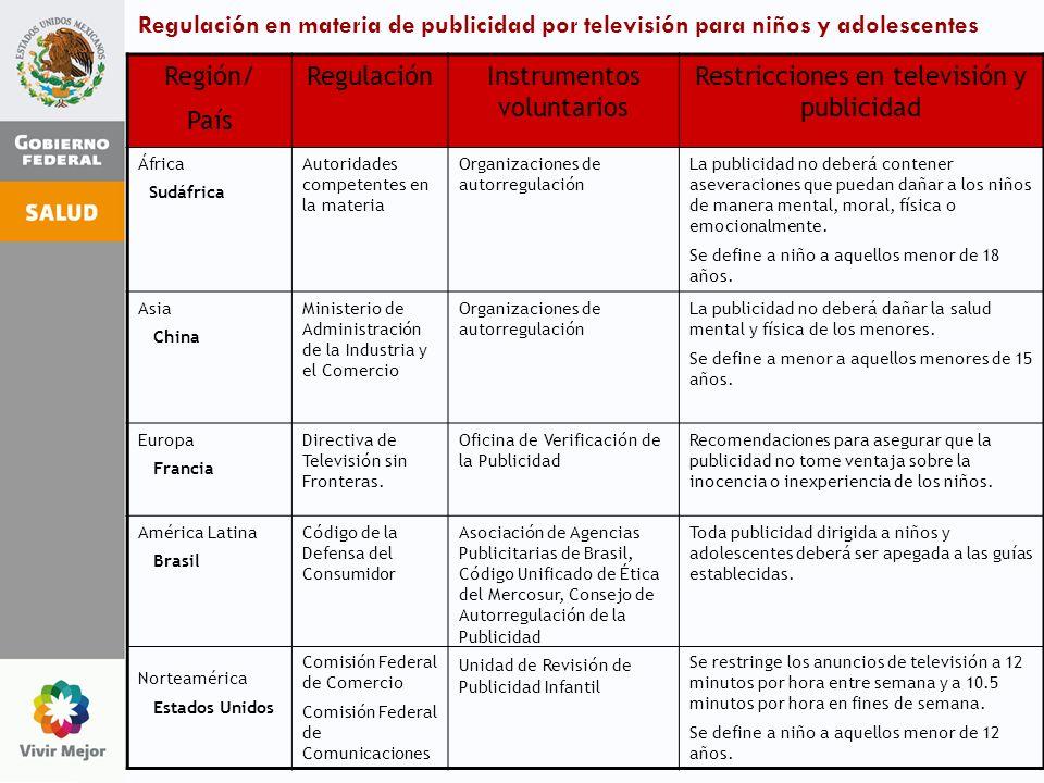 Regulación en materia de publicidad por televisión para niños y adolescentes Región/ País RegulaciónInstrumentos voluntarios Restricciones en televisi
