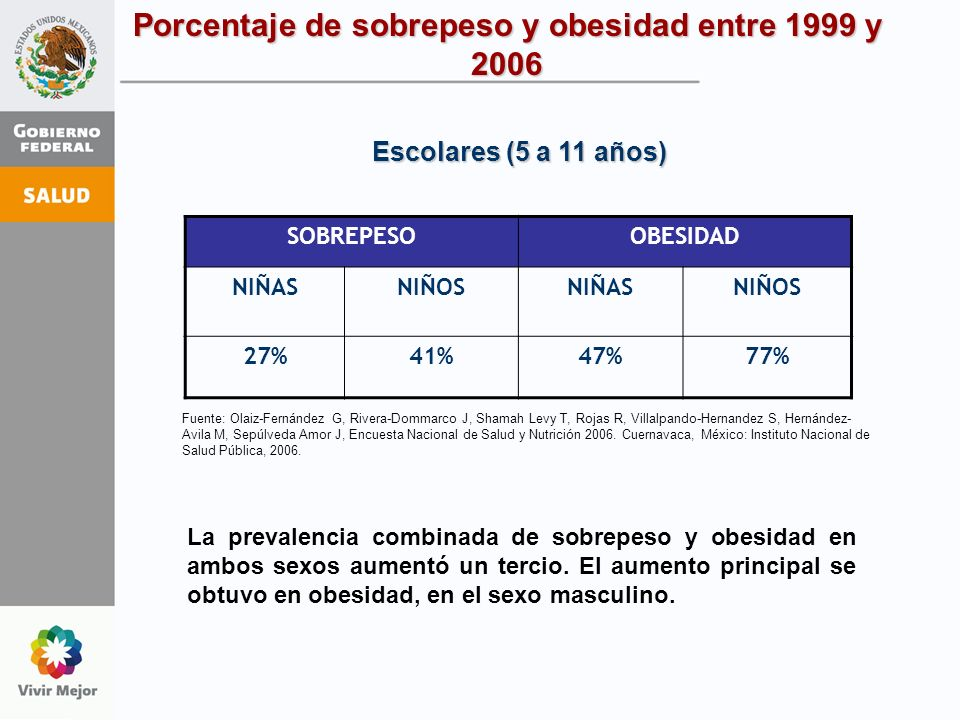 SOBREPESOOBESIDAD NIÑASNIÑOSNIÑASNIÑOS 27%41%47%77% La prevalencia combinada de sobrepeso y obesidad en ambos sexos aumentó un tercio. El aumento prin