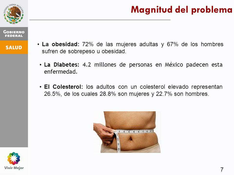 7 La Diabetes: 4.2 millones de personas en México padecen esta enfermedad. La obesidad: 72% de las mujeres adultas y 67% de los hombres sufren de sobr