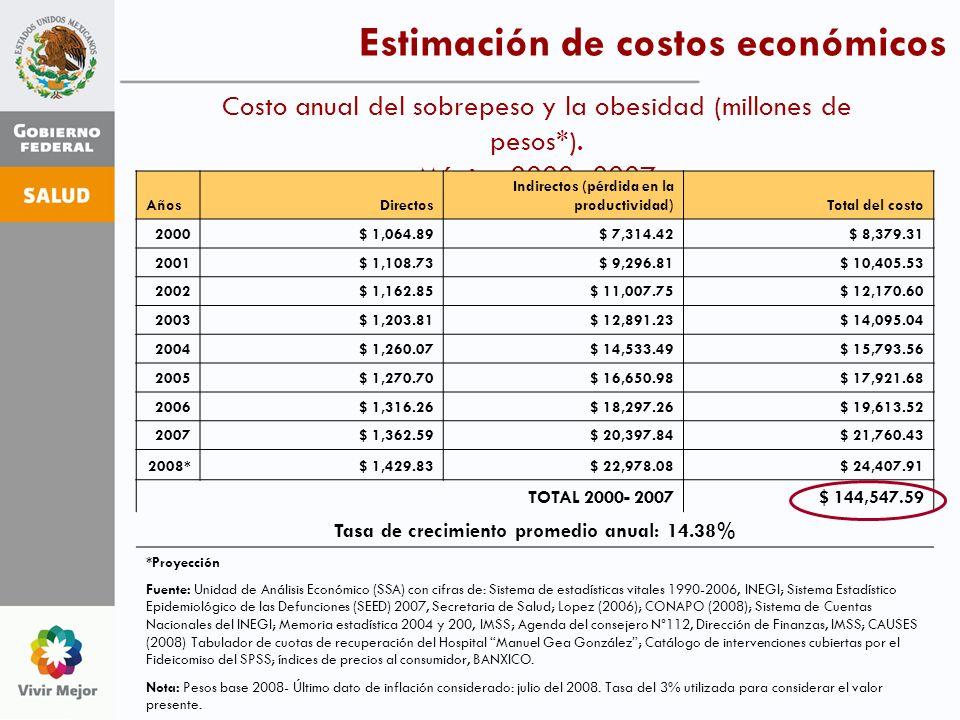 Estimación de costos económicos Costo anual del sobrepeso y la obesidad (millones de pesos*). México 2000- 2007 AñosDirectos Indirectos (pérdida en la