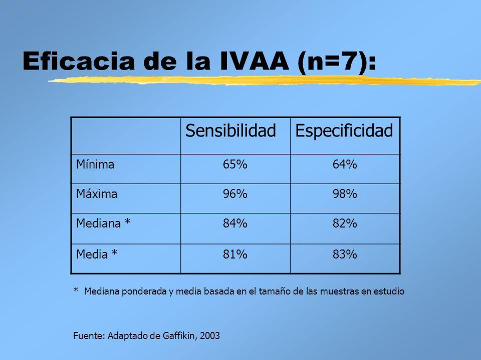 Eficacia de la IVAA (n=7): SensibilidadEspecificidad Mínima65%64% Máxima96%98% Mediana *84%82% Media *81%83% * Mediana ponderada y media basada en el